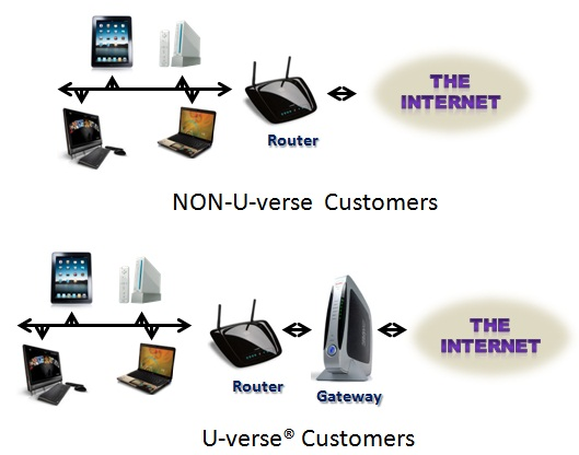 uVerse Config filtering your home network via opendns what parents need to know